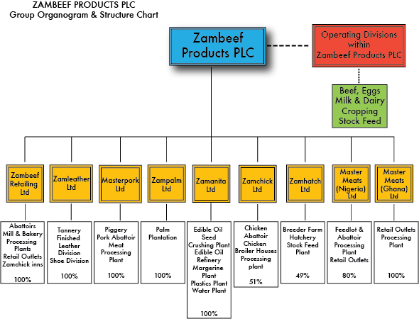 Zambeef Plc